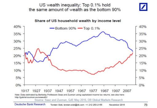 US Wealth Inequality chart