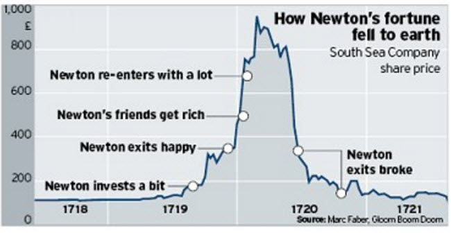How Newton's Fortune Fell To Earth chart