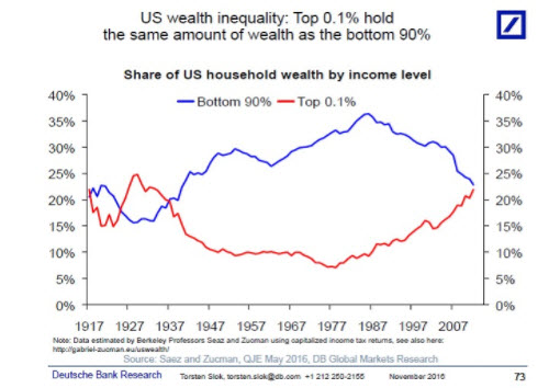 US Wealth Inequality chart